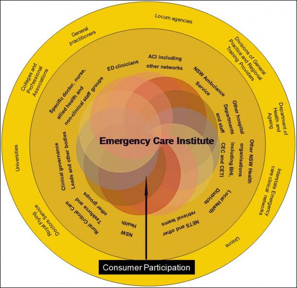 eci stakeholder diagram