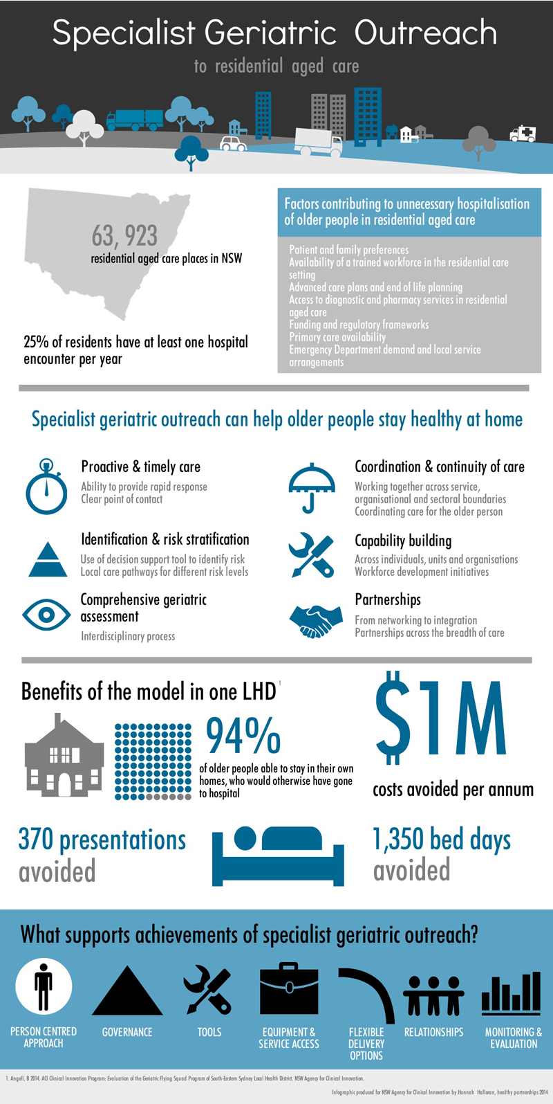 Specialist Geriatric Outreach Infographic