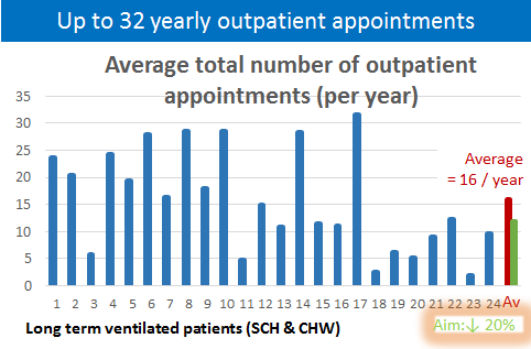 Figure 2: Average 16 outpatient appointments per year.