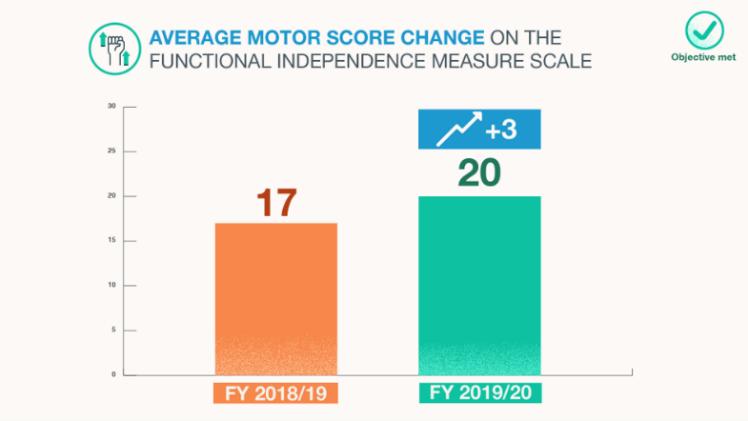 GO average motor score change