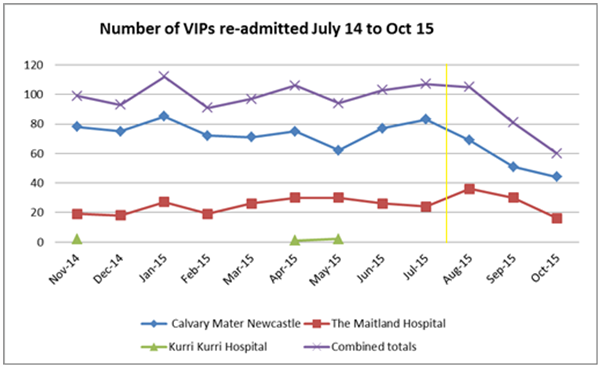 VIPS re-admitted July 2014-Oct 2015, showing decrease after project implementation