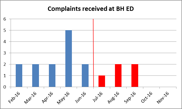 Complaints received in 2016 2 each month except 5 in May and 1 in July