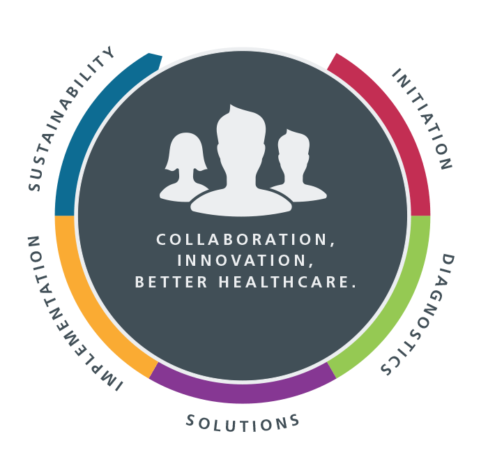Initiation - Diagnostics - Solutions - Implementation - Sustainability