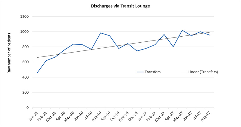 Trend of increasing discharges via transit lounge