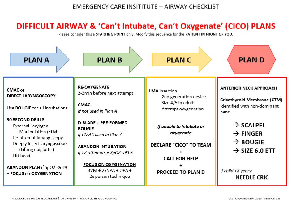 Airway plans
