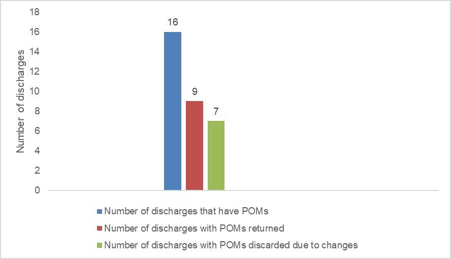 POMs new handling process in Rehab ward 04/08/2020 - 13/11/2020. Discharges with POMs: 9; with POMs returned: 6; with POMs discarded: 3.