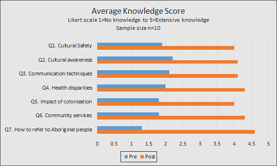 Average increase in knowledge across seven areas from 1.8 to 4.2.