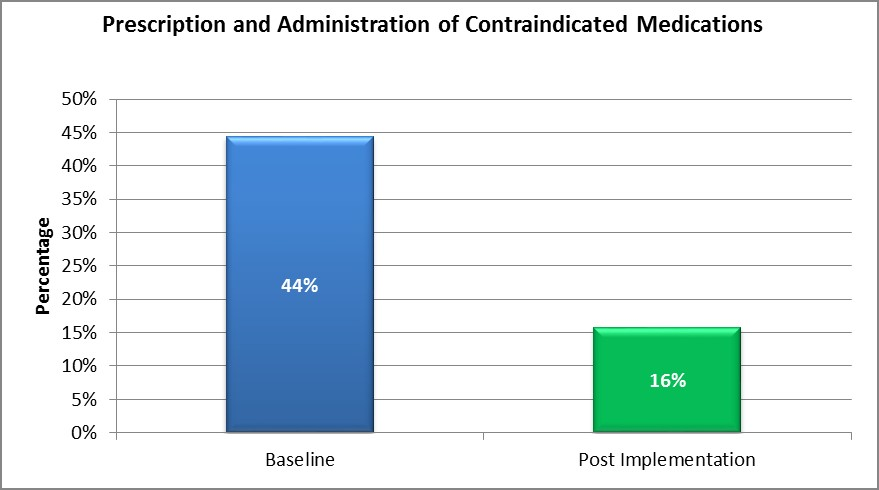 Graph 3. Contraindicated medications prescribed: baseline - 44%; post implementation - 16%