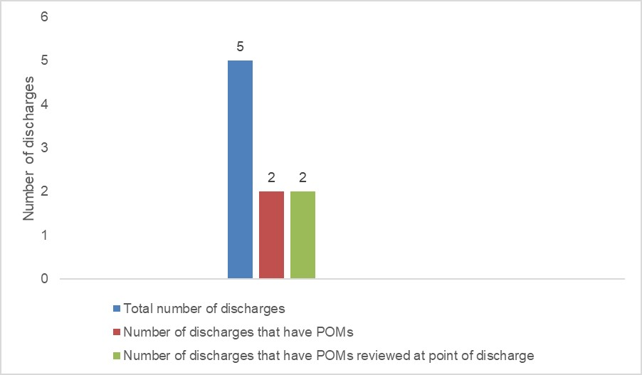 Review of POMs on discharge in ACPNU ward, 02/11/2020 - 31/12/2020. Total discharges: 5; with POMs 2; POMs reviewed at discharge: 2.
