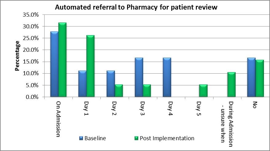 Graph 2: Increase in automated referral to pharmacy by 5% on admission and 15% on day 1