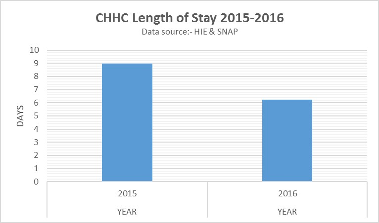 Graph 8. Length of stay: 2015 - 9 days; 2016 - 6.2 days