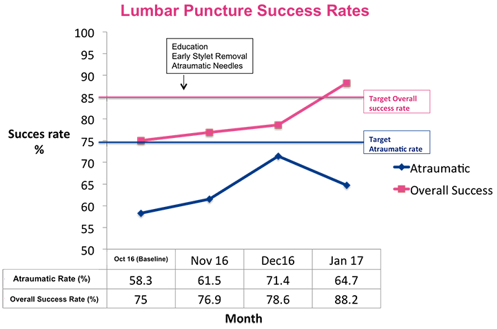 success rate increasing since intervention, atraumatic yet to meet success target