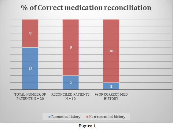 Figure 1 - % of Correct medication reconciliation