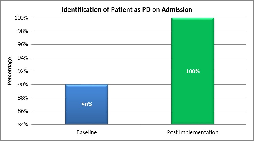 Graph 1. Identification of patient with Parkinson's: baseline - 90%; post implementation 100%